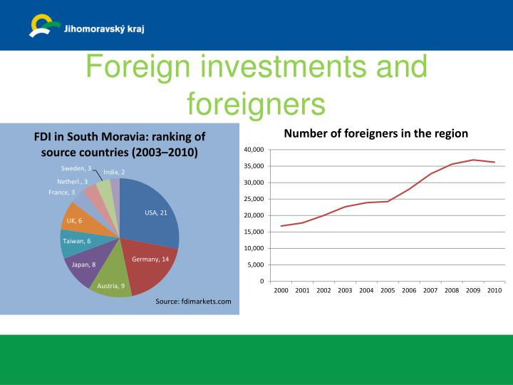 Foreign investments and foreigners