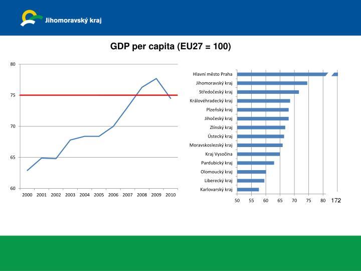 GDP per capita (EU27 = 100)