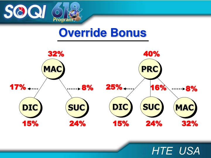 Override Bonus
