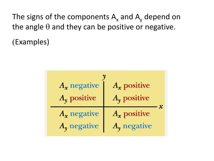The signs of the components A