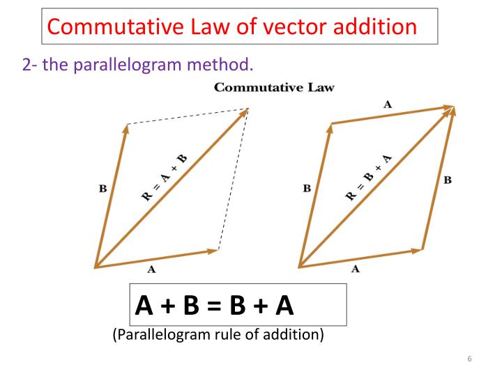 Commutative Law of vector addition