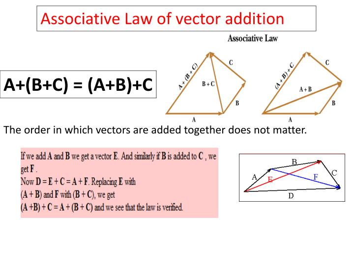 Associative Law of vector addition