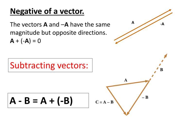 Negative of a vector.
