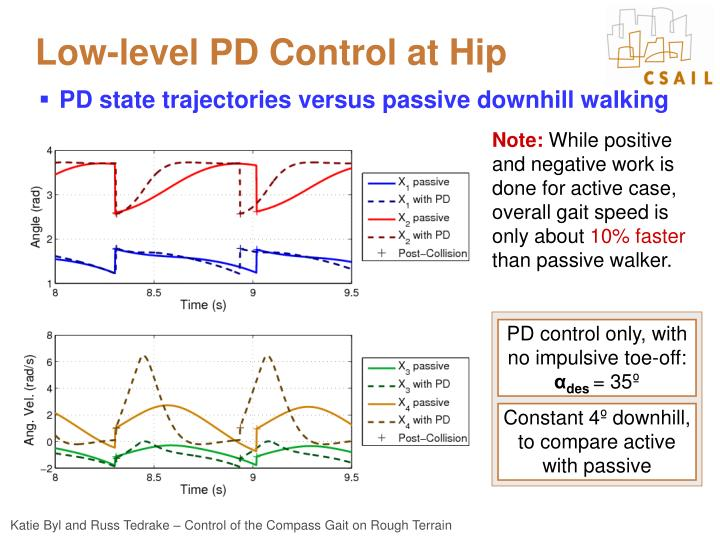 Low-level PD Control at Hip