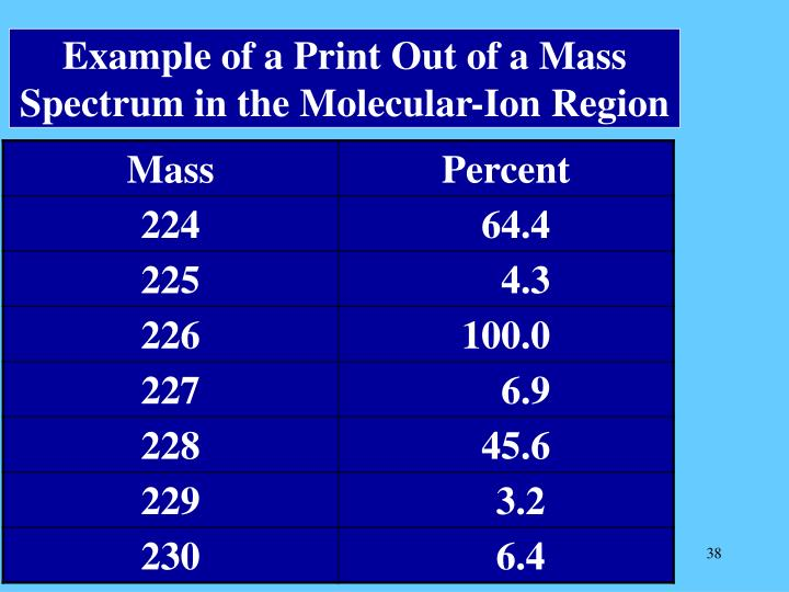 Example of a Print Out of a Mass Spectrum in the Molecular-Ion Region