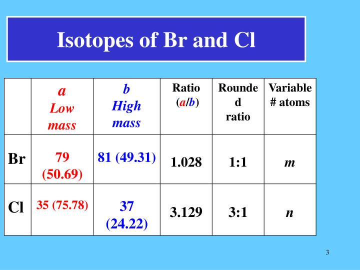 Isotopes of Br and Cl