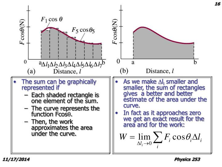 The sum can be graphically represented if