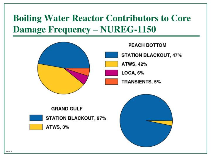 Boiling Water Reactor Contributors to Core Damage Frequency – NUREG-1150