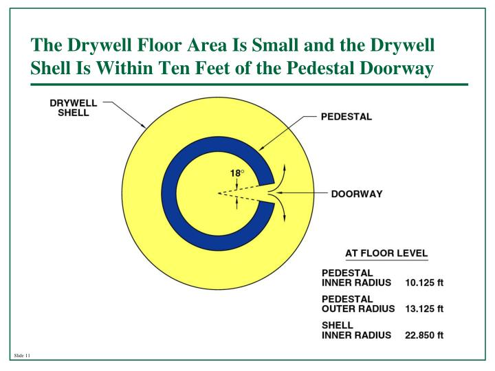 The Drywell Floor Area Is Small and the Drywell Shell Is Within Ten Feet of the Pedestal Doorway