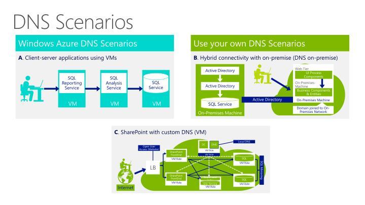 DNS Scenarios