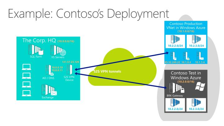 Example: Contoso's Deployment
