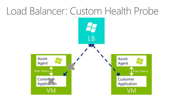 Load Balancer: Custom Health Probe