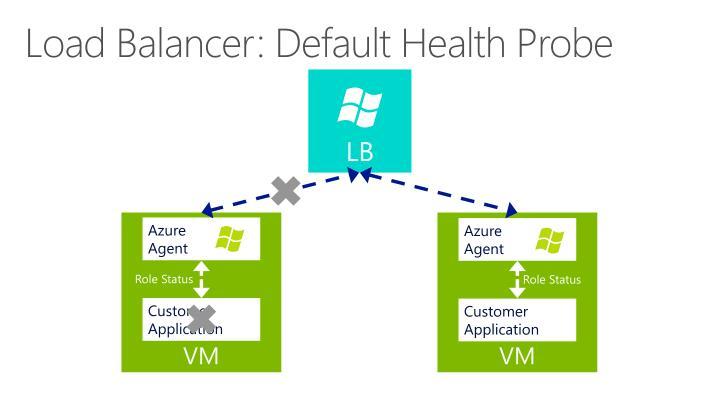 Load Balancer: Default Health Probe