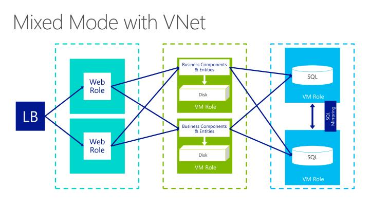 Mixed Mode with VNet