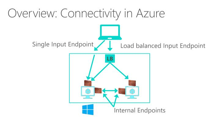 Overview: Connectivity in Azure