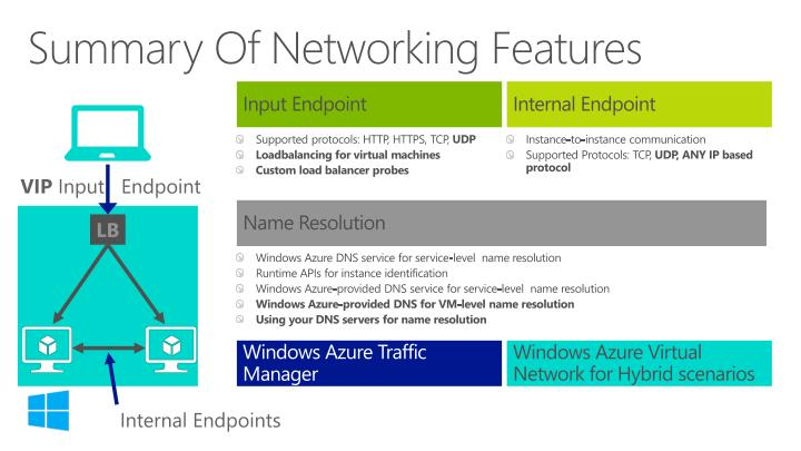 Summary Of Networking Features