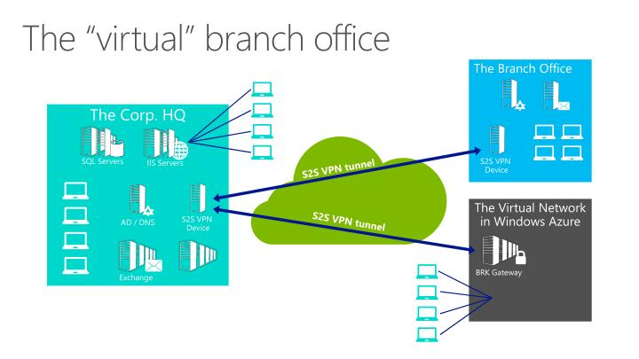 """The """"virtual"""" branch office"""