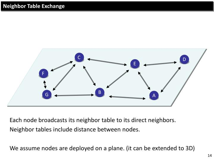 Neighbor Table Exchange
