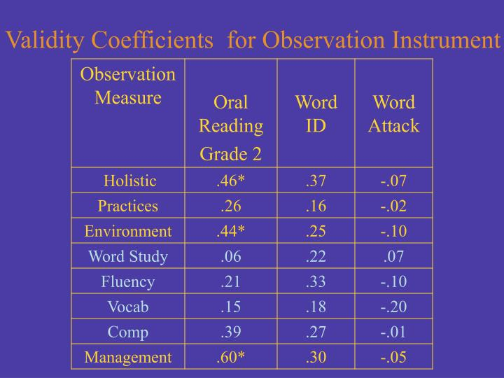 Validity Coefficients  for Observation Instrument
