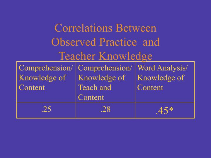 Correlations Between Observed Practice  and Teacher Knowledge
