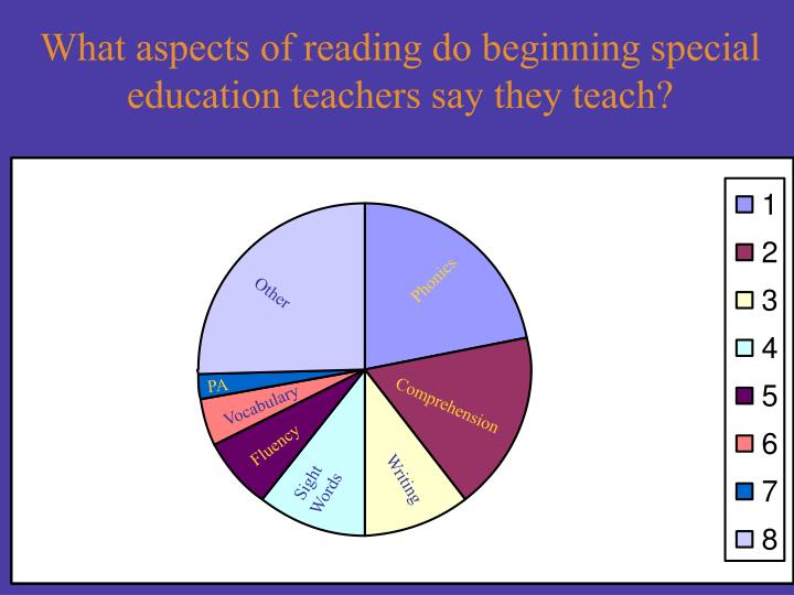 What aspects of reading do beginning special education teachers say they teach?