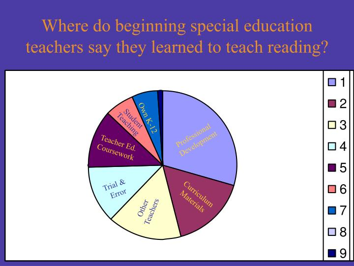 Where do beginning special education teachers say they learned to teach reading?