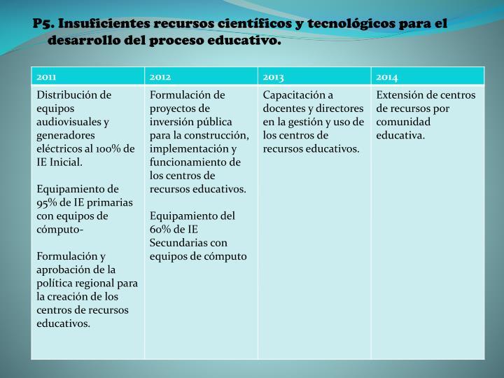 P5. Insuficientes recursos científicos y tecnológicos para el desarrollo del proceso educativo.
