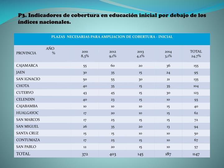 P3. Indicadores de cobertura en educación inicial por debajo de los índices nacionales.