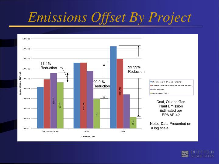 Emissions Offset By Project