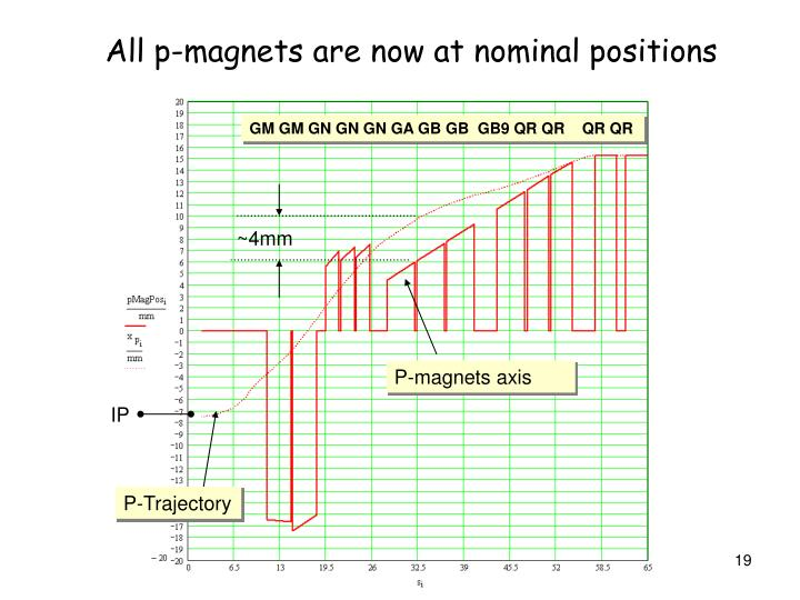 All p-magnets are now at nominal positions