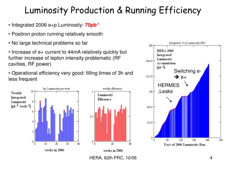 Luminosity Production & Running Efficiency