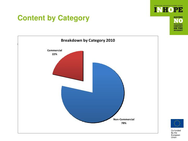 Content by Category