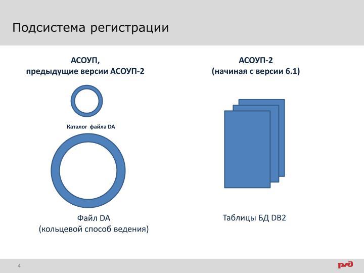 Подсистема регистрации