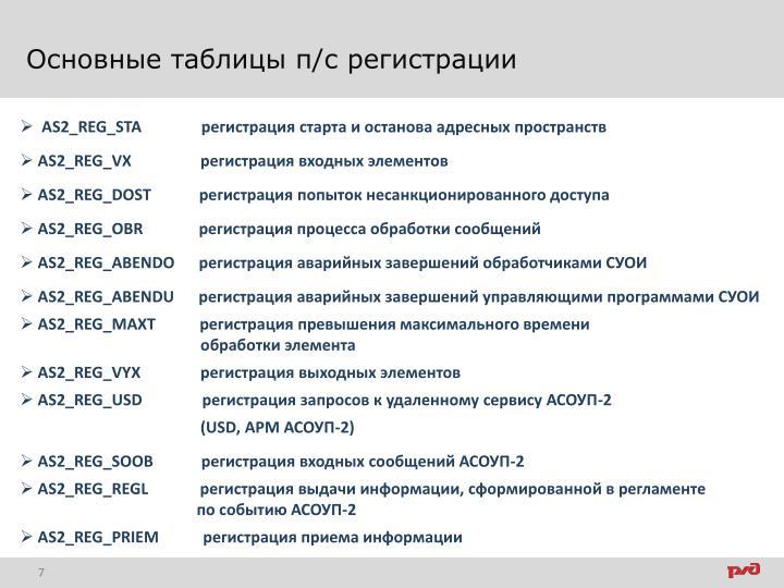 Основные таблицы