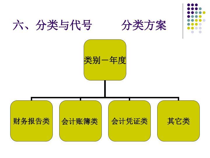 六、分类与代号         分类方案