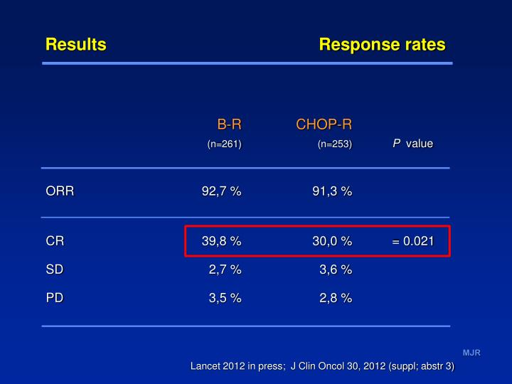 Results                                             Response rates