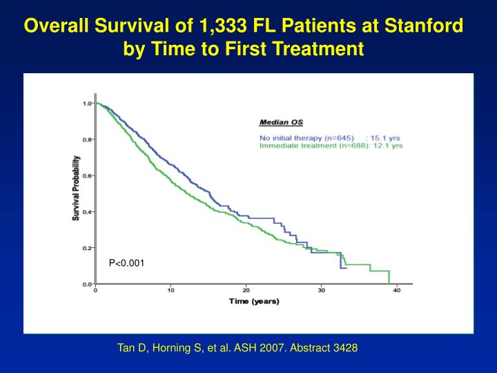 Overall Survival of 1,333 FL Patients at Stanford