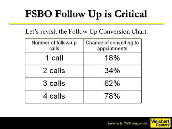 FSBO Follow Up is Critical