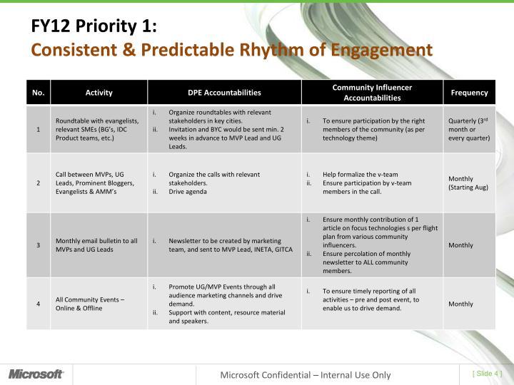 FY12 Priority 1:
