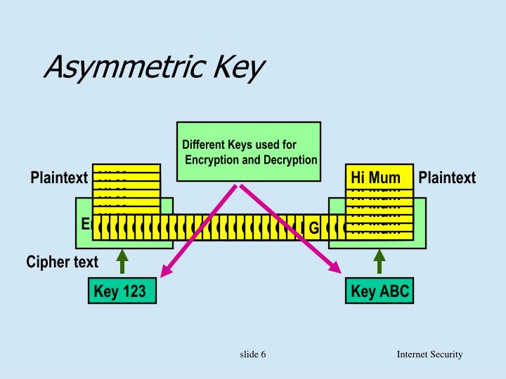 Different Keys used for