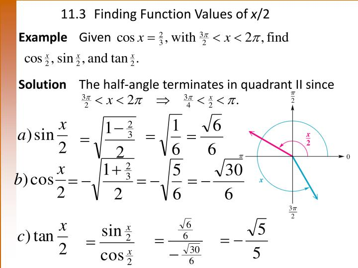 11.3Finding Function Values of