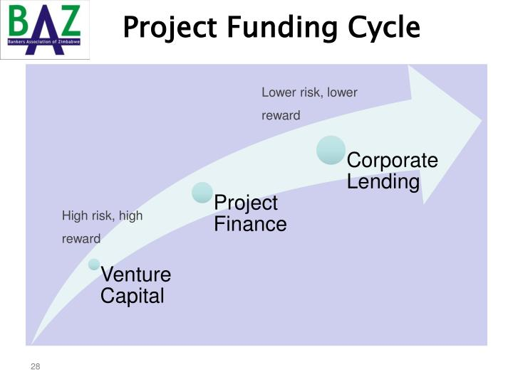 Project Funding Cycle