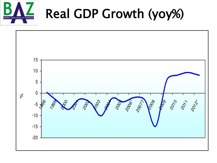 Real GDP Growth (yoy%)