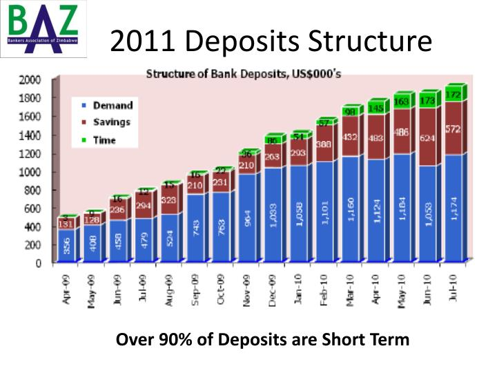 2011 Deposits Structure