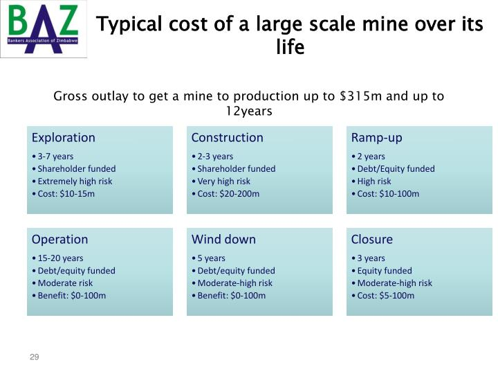 Typical cost of a large scale mine over its life