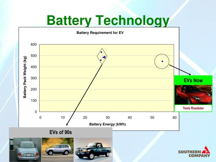Battery Requirement for EV