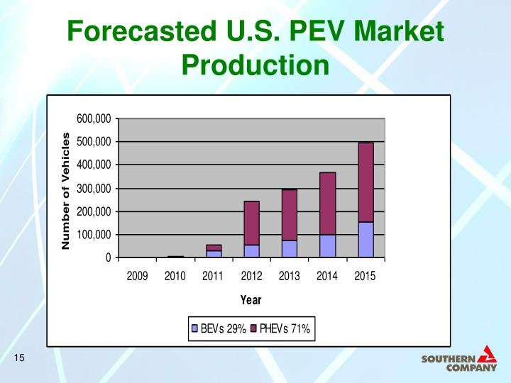 Forecasted U.S. PEV Market Production