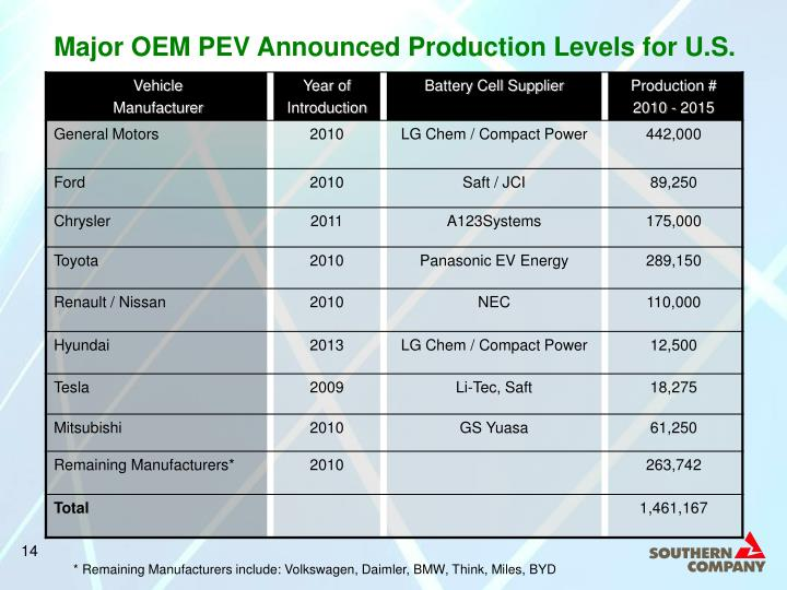 Major OEM PEV Announced Production Levels for U.S.