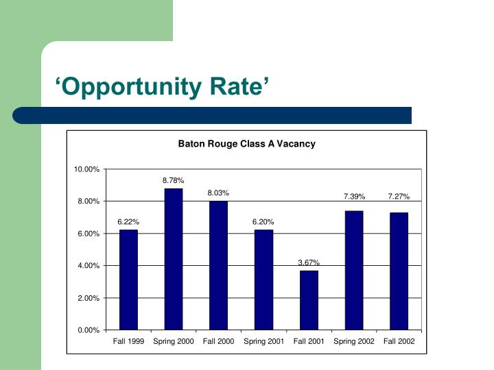 'Opportunity Rate'