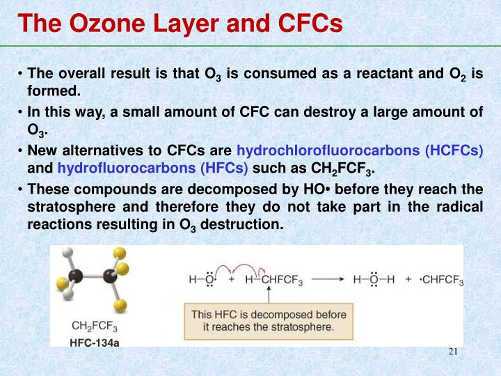 The Ozone Layer and CFCs